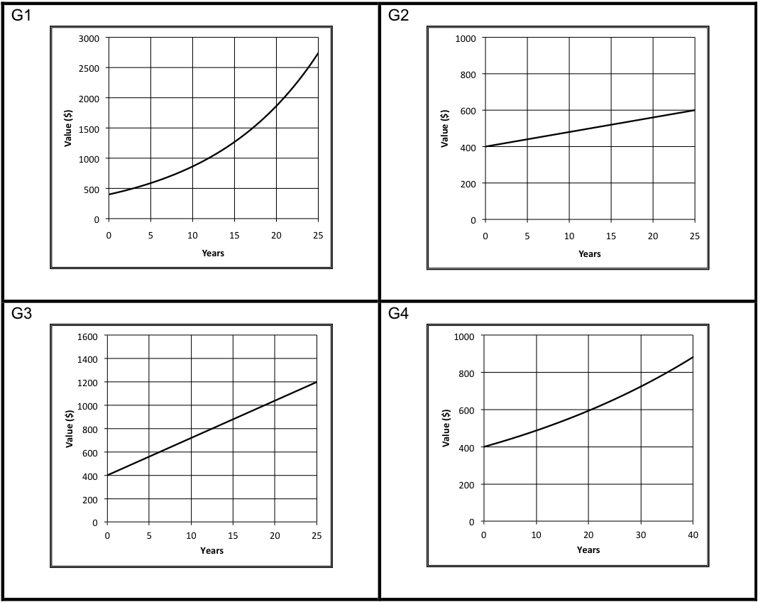 Formative Assessment Lessons – Comparing Linear and Exponential Functions Worksheet