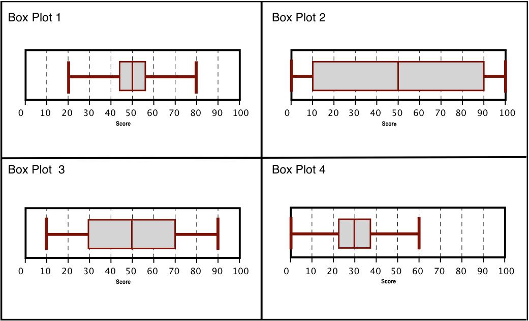 Formative Assessment Lessons – Box Plots Worksheet